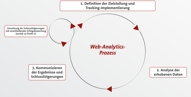 Web-Analytics Prozess