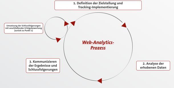 Web-Analytics Prozess