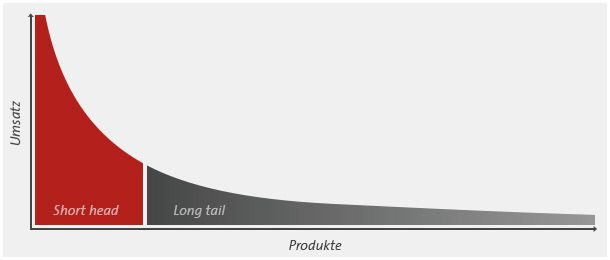 Das Pareto-Prinzip: Short head vs. Long tail