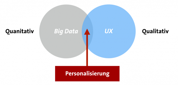 Big Data meets Personas