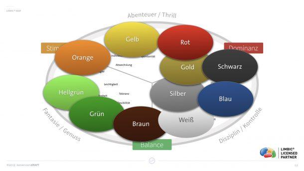 Einordnung der Farbwelt nach Limbic Type