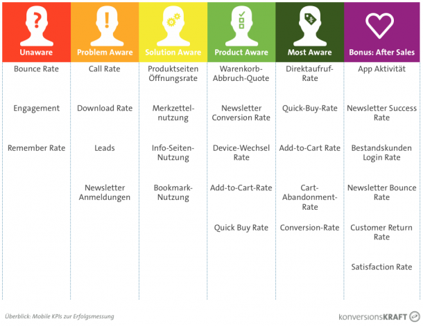 Überblick - Mobile Customer Journey KPIs - konversionsKRAFT