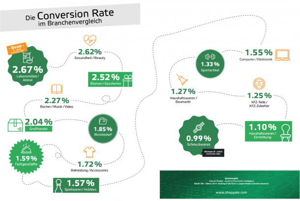 Infografik - Mobile Conversion Rates