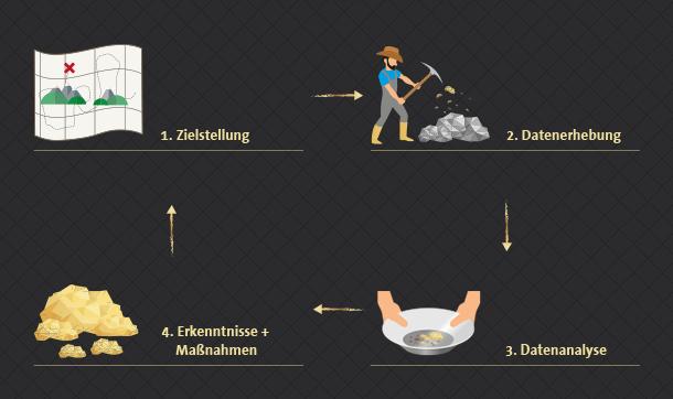 4_datengold_plakat-zielstellung_datenerhebung_datenanalyse_erkenntnisse_und_massnahmen