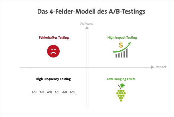 5_4_felder_modell_a_b_testing