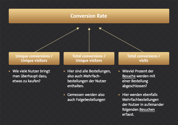 7_messung_der_conversion-rate