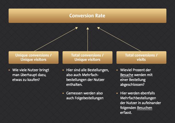 7_messung_der_conversion-rate
