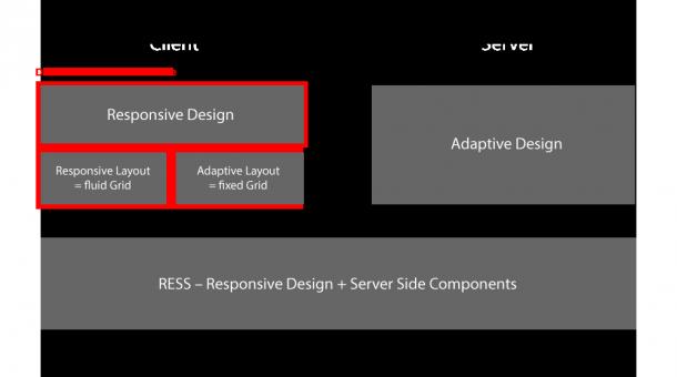 Responsive vs. Adaptive vs. RESS