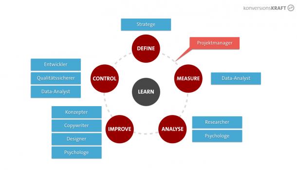 Projektmanagement DMAIC Cycle und Rollen im Team