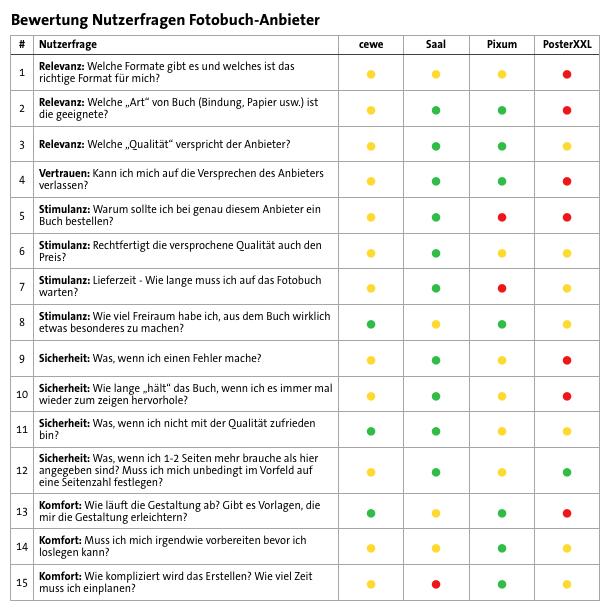 Fotobuch Anbieter Übersicht Tabelle