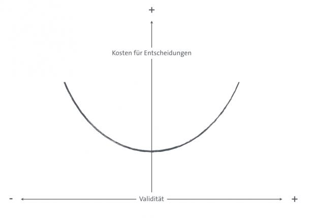 U-Modell der Validität
