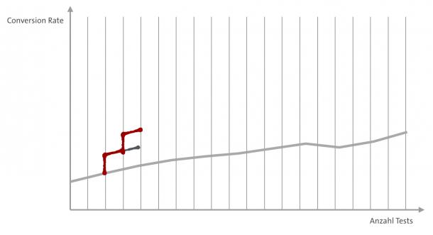 Wachstum durch Anzahl Tests