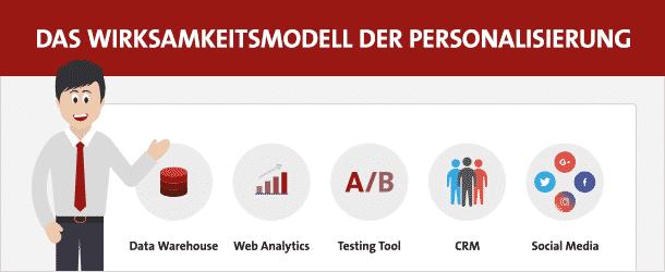 Wirksamkeitsmodell der Personalisierung