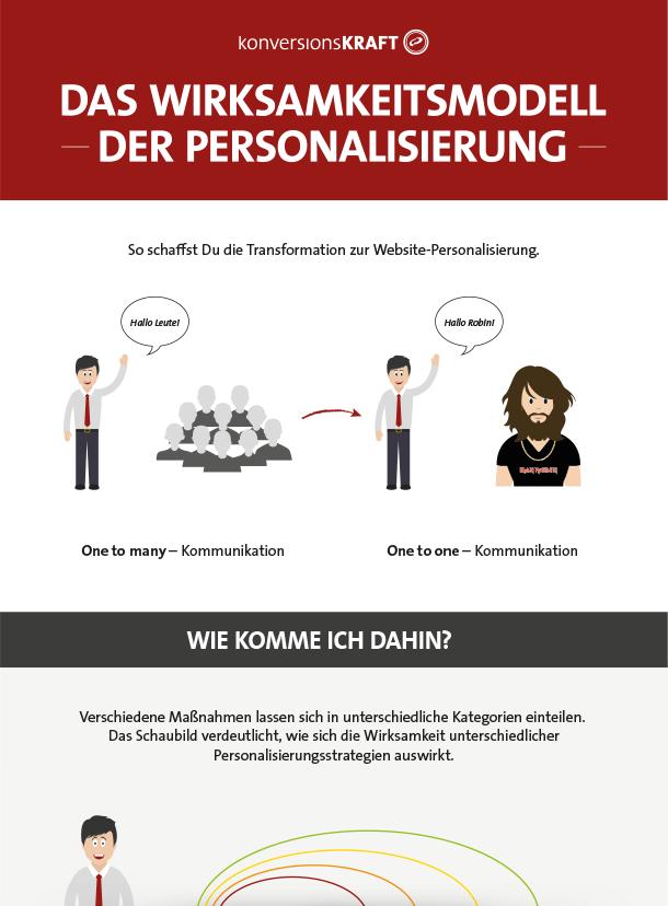 Infografik-Personalisierung-Wirksamkeitsmodell