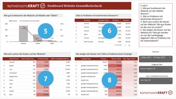 Dashboard_Gesundheitscheck