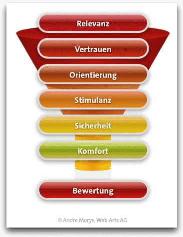 Qualitative_Analyse_Conversion_Frameworks_konversionskraft_7_ebenen_modell_neuro-commerce-funnel
