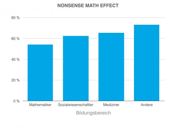Prozentsatz der Studienteilnehmer die der Abschlussarbeit mit hinzugefügter, unsinniger Mathematik eine bessere Note gaben, als der Abschlussarbeit ohne mathematische Formeln.