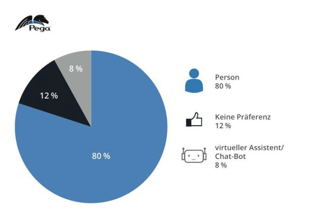 ChatBots im digitalen Marketing