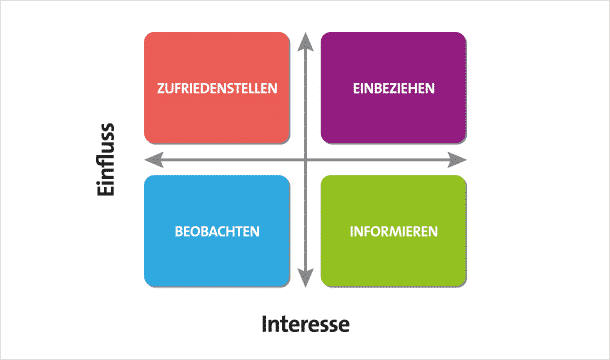 stakeholder-matrix