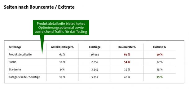 Überdurchschnittlich hohe Exits und Bounceraten deuten auf ein hohes Optimierungspotential