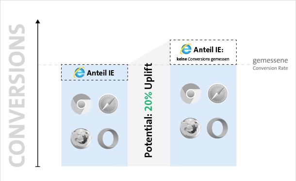Korrekte Testergebnisse durch eine Browser- bzw. Geräte-Whitelist