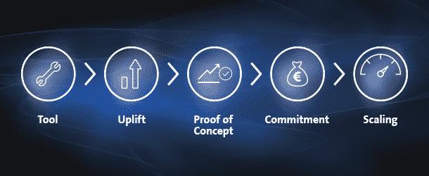 Conversion Quick-Tipps >> Der geheime CRO Plan