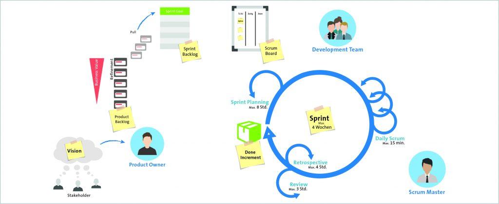 Strukturiertes Projektmanagement für Optimierer mit Scrum