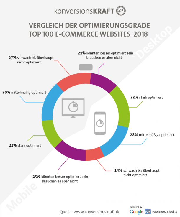 Vergleich der Optimierungsgrade Top 100 E-Commerce Websites 2018
