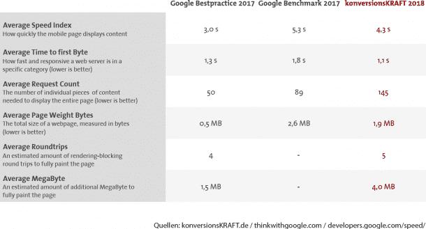 Vergleich mit Google Bestpractice 2017