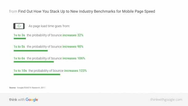 Mobile Page Speed - New Industry Benchmarks 2017