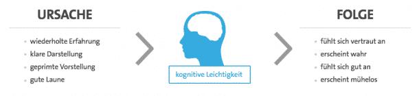 Gegenteil Von Kognitiv