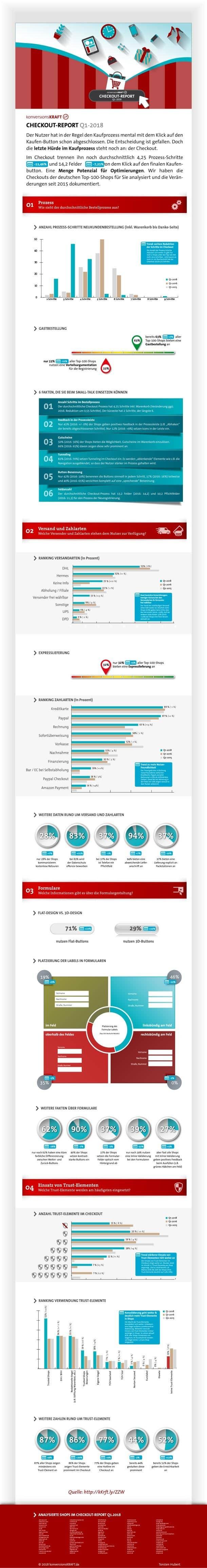 konversionsKRAFT Infografik Checkout 2018