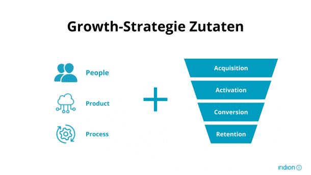 Die Zutaten für eine Growth-Strategie