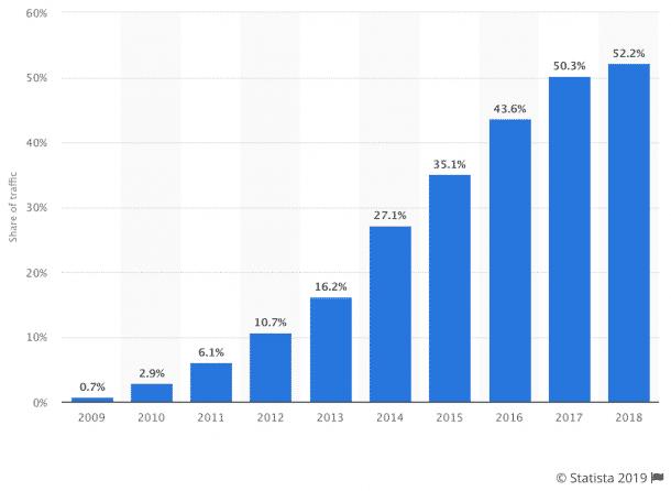 Website-Performance: Anteil aller globalen Webseiten, die von 2009 bis 2018 an Mobiltelefone gesendet wurden