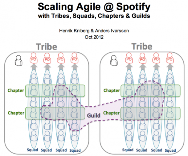 Agile Teamstruktur bei Spotify