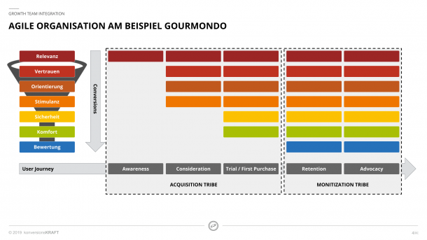 Agile Organisationsstruktur von Gourmondo