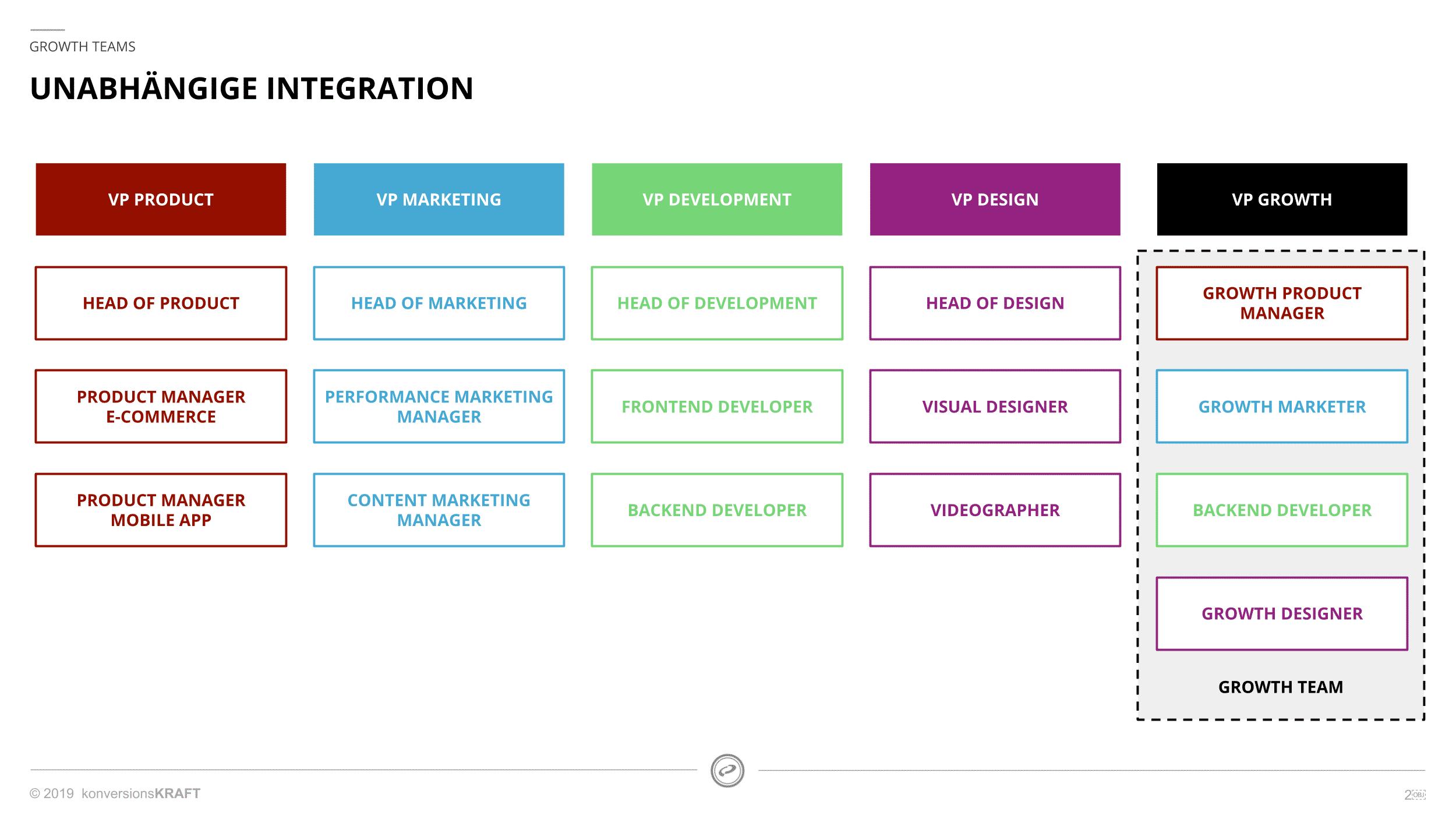 Growth Teams: Unabhängige Integration