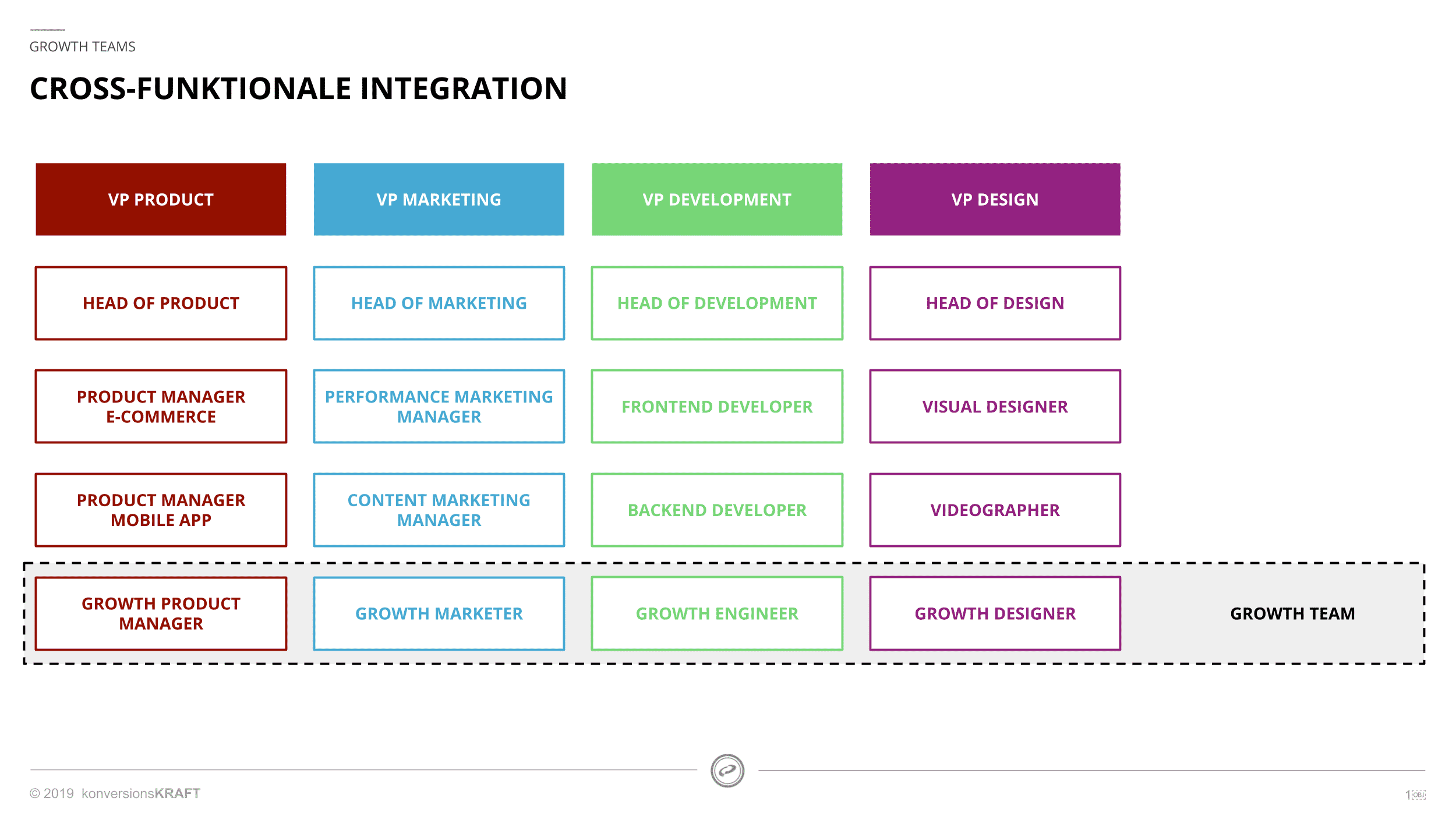 Growth Teams: Cross-funktionale Integration