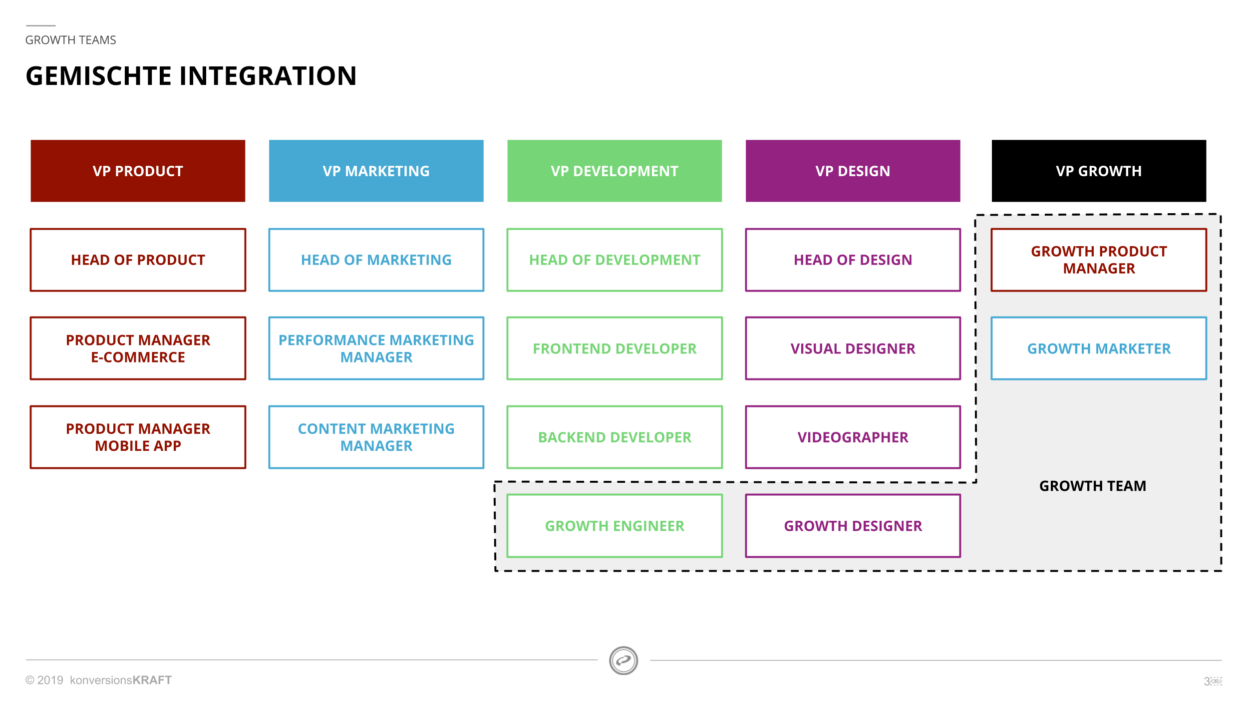 Growth Teams: Gemischte Integration