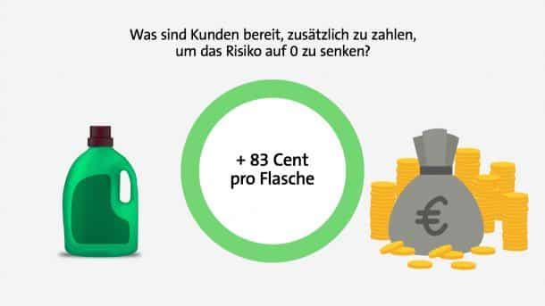Null-Risiko-Illusion: Noch mehr Geld ausgeben für noch weniger Risiko?