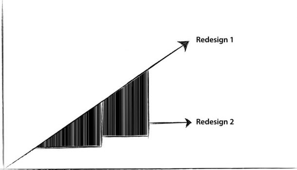 Stufen der Agilität: Das Treppenmodell ohne Sprints
