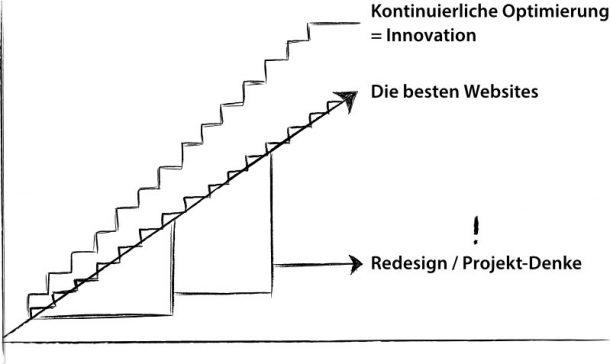 Bessere Agilität: Treppenmodell mit Sprints