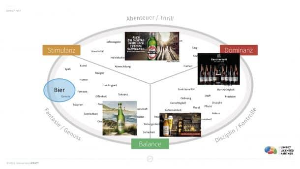 Biermarken auf der Limbic® Map
