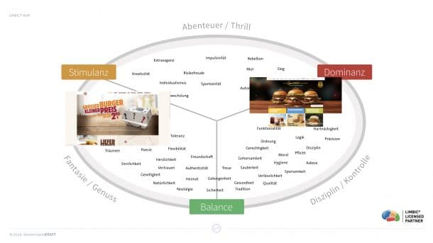 Fast Food Brands auf der Limbic Map