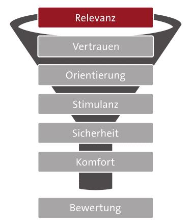 7-Ebenen-Modell: Relevanz