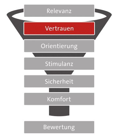 7-Ebenen-Modell: Vertrauen