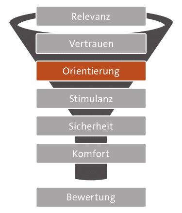 7-Ebenen-Modell: Orientierung
