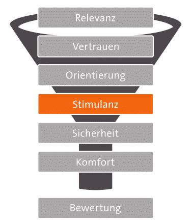 7-Ebenen-Modell: Stimulanz
