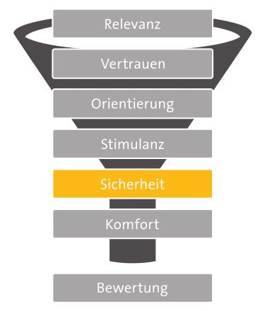 7-Ebenen-Modell: Sicherheit