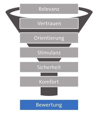 7-Ebenen-Modell: Bewertung